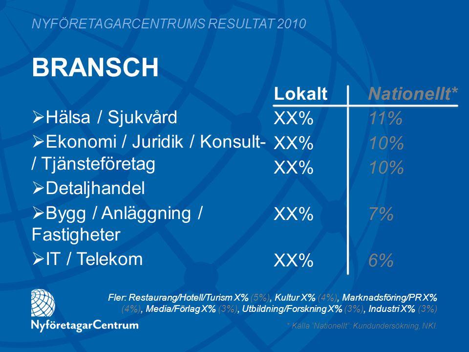 BRANSCH LokaltNationellt* XX%11% XX%10% XX%7% XX%6% NYFÖRETAGARCENTRUMS RESULTAT 2010  Hälsa / Sjukvård  Ekonomi / Juridik / Konsult- / Tjänsteföretag  Detaljhandel  Bygg / Anläggning / Fastigheter  IT / Telekom Fler: Restaurang/Hotell/Turism X% (5%), Kultur X% (4%), Marknadsföring/PR X% (4%), Media/Förlag X% (3%), Utbildning/Forskning X% (3%), Industri X% (3%) * Källa Nationellt : Kundundersökning, NKI.