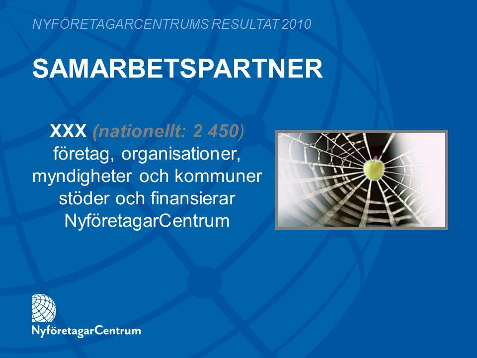 SAMARBETSPARTNER NYFÖRETAGARCENTRUMS RESULTAT 2010 XXX (nationellt: 2 450) företag, organisationer, myndigheter och kommuner stöder och finansierar NyföretagarCentrum