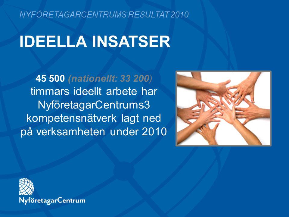 IDEELLA INSATSER NYFÖRETAGARCENTRUMS RESULTAT 2010 45 500 (nationellt: 33 200) timmars ideellt arbete har NyföretagarCentrums3 kompetensnätverk lagt ned på verksamheten under 2010