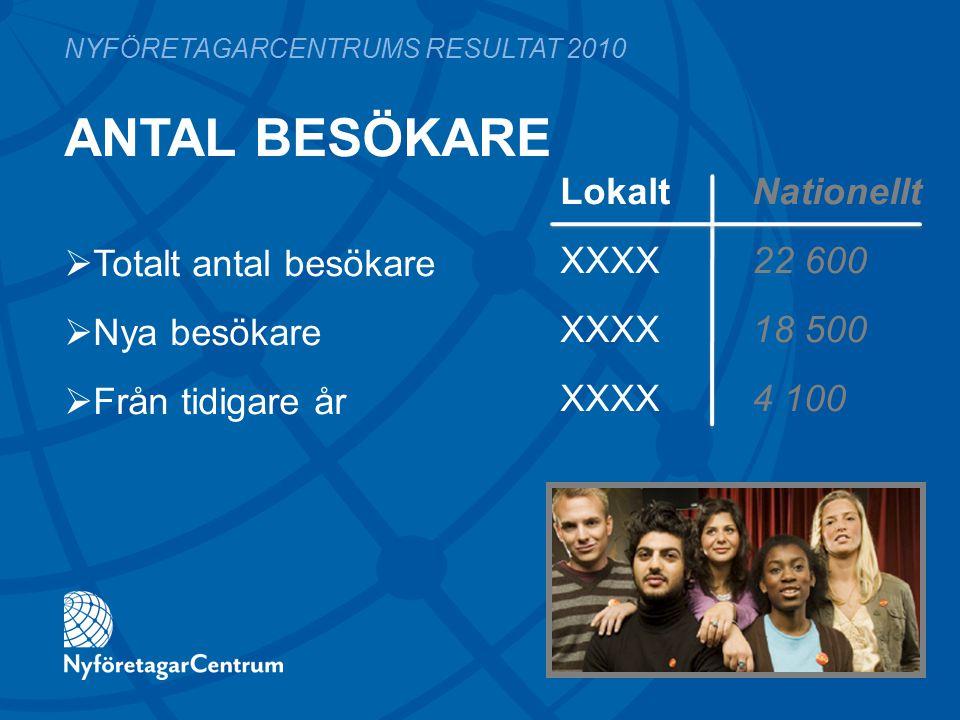 KÖN LokaltNationellt XX%52,5% XX%47,5% NYFÖRETAGARCENTRUMS RESULTAT 2010  Kvinnor  Män