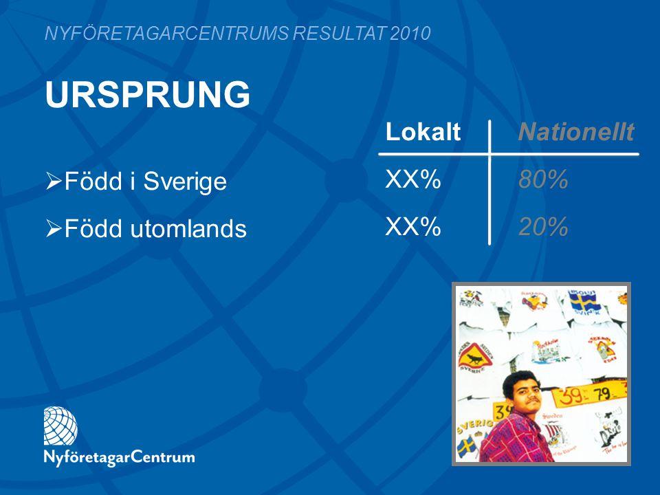 URSPRUNG LokaltNationellt XX%80% XX%20% NYFÖRETAGARCENTRUMS RESULTAT 2010  Född i Sverige  Född utomlands