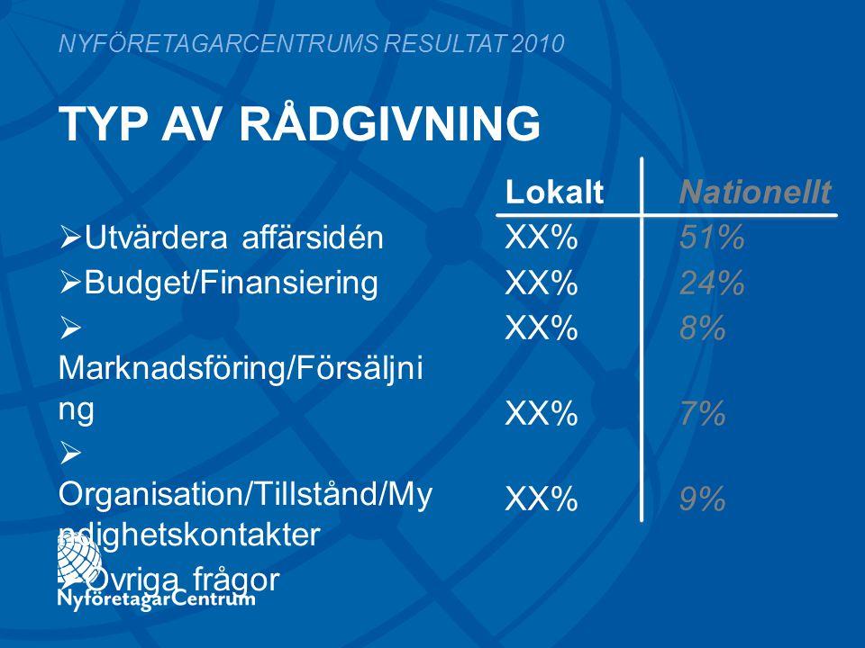 TYP AV RÅDGIVNING LokaltNationellt XX%51% XX%24% XX%8% XX%7% XX%9% NYFÖRETAGARCENTRUMS RESULTAT 2010  Utvärdera affärsidén  Budget/Finansiering  Marknadsföring/Försäljni ng  Organisation/Tillstånd/My ndighetskontakter  Övriga frågor