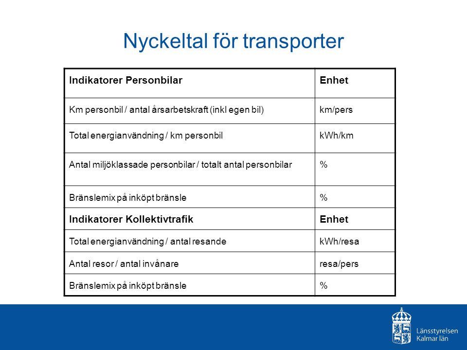 Nyckeltal för transporter Indikatorer PersonbilarEnhet Km personbil / antal årsarbetskraft (inkl egen bil)km/pers Total energianvändning / km personbi
