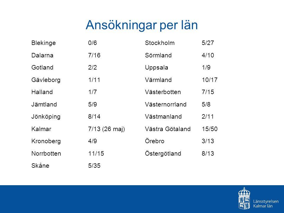 Ansökningar per län Blekinge 0/6Stockholm 5/27 Dalarna 7/16Sörmland4/10 Gotland 2/2Uppsala1/9 Gävleborg 1/11Värmland10/17 Halland 1/7 Västerbotten7/15 Jämtland 5/9Västernorrland5/8 Jönköping 8/14Västmanland2/11 Kalmar 7/13 (26 maj)Västra Götaland15/50 Kronoberg 4/9Örebro3/13 Norrbotten 11/15Östergötland8/13 Skåne 5/35