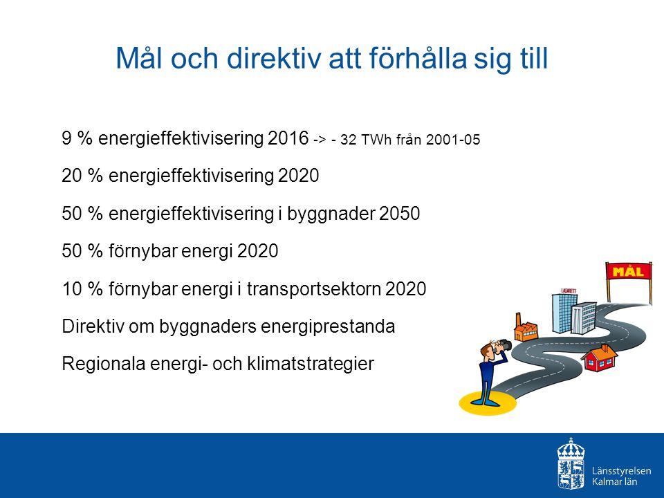 Mål och direktiv att förhålla sig till 9 % energieffektivisering 2016 -> - 32 TWh från 2001-05 20 % energieffektivisering 2020 50 % energieffektivisering i byggnader 2050 50 % förnybar energi 2020 10 % förnybar energi i transportsektorn 2020 Direktiv om byggnaders energiprestanda Regionala energi- och klimatstrategier