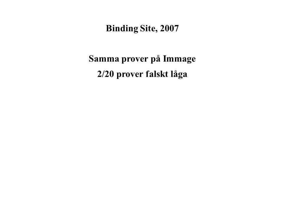 Samma prover på Immage 2/20 prover falskt låga