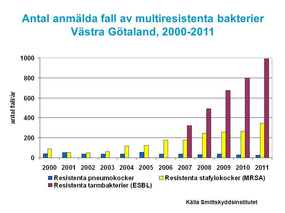 Källa Smittskyddsinstitutet Antal anmälda fall av multiresistenta bakterier Västra Götaland, 2000-2011
