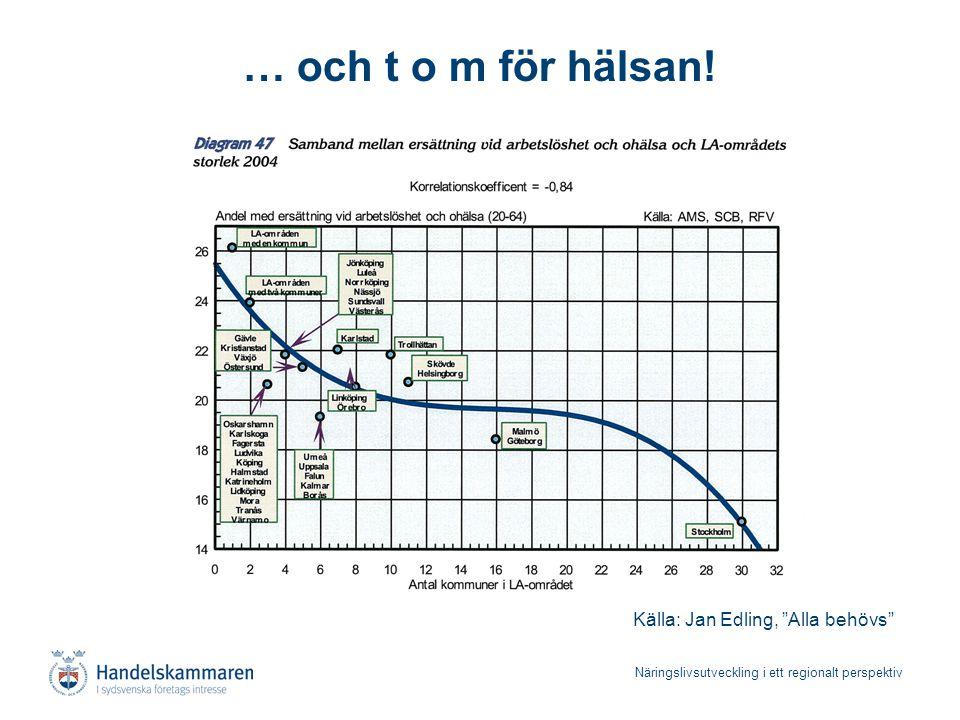 """Näringslivsutveckling i ett regionalt perspektiv … och t o m för hälsan! Källa: Jan Edling, """"Alla behövs"""""""
