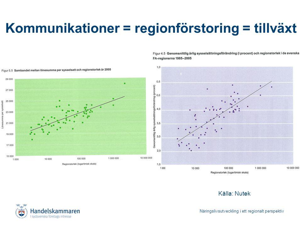 Näringslivsutveckling i ett regionalt perspektiv Tillväxt lönesumma 1987-2001 Källa: Nutek Kommunikationer = regionförstoring = tillväxt