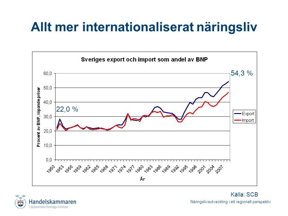 Näringslivsutveckling i ett regionalt perspektiv Allt mer internationaliserat näringsliv Källa: SCB 54,3 % 22,0 %