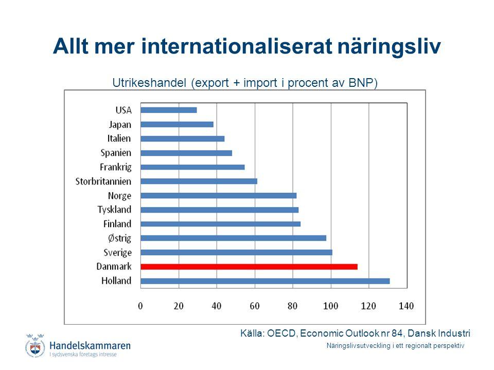 Näringslivsutveckling i ett regionalt perspektiv Allt mer internationaliserat näringsliv Källa: OECD, Economic Outlook nr 84, Dansk Industri Utrikesha