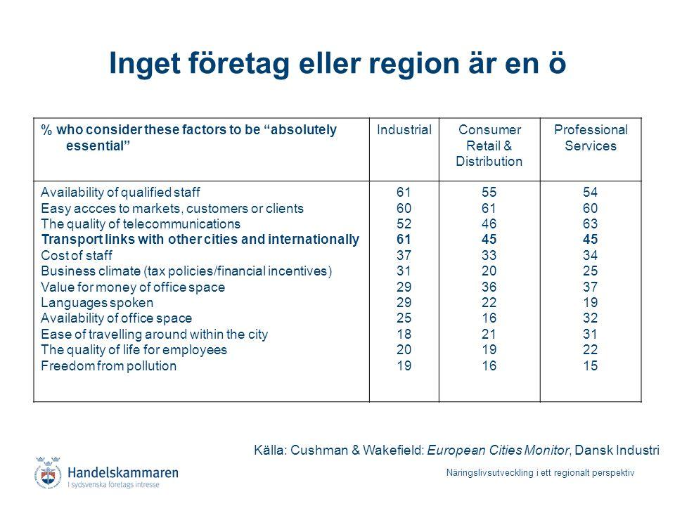 Näringslivsutveckling i ett regionalt perspektiv Inget företag eller region är en ö Källa: Cushman & Wakefield: European Cities Monitor, Dansk Industr