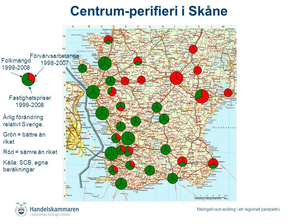 Näringslivsutveckling i ett regionalt perspektiv Centrum-perifieri i Skåne Förvärvsarbetande 1998-2007 Folkmängd 1999-2008 Fastighetspriser 1999-2008