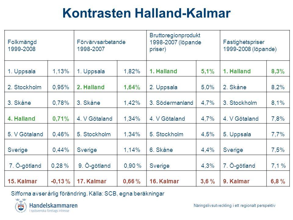 Näringslivsutveckling i ett regionalt perspektiv Kontrasten Halland-Kalmar Folkmängd 1999-2008 Förvärvsarbetande 1998-2007 Bruttoregionprodukt 1998-20