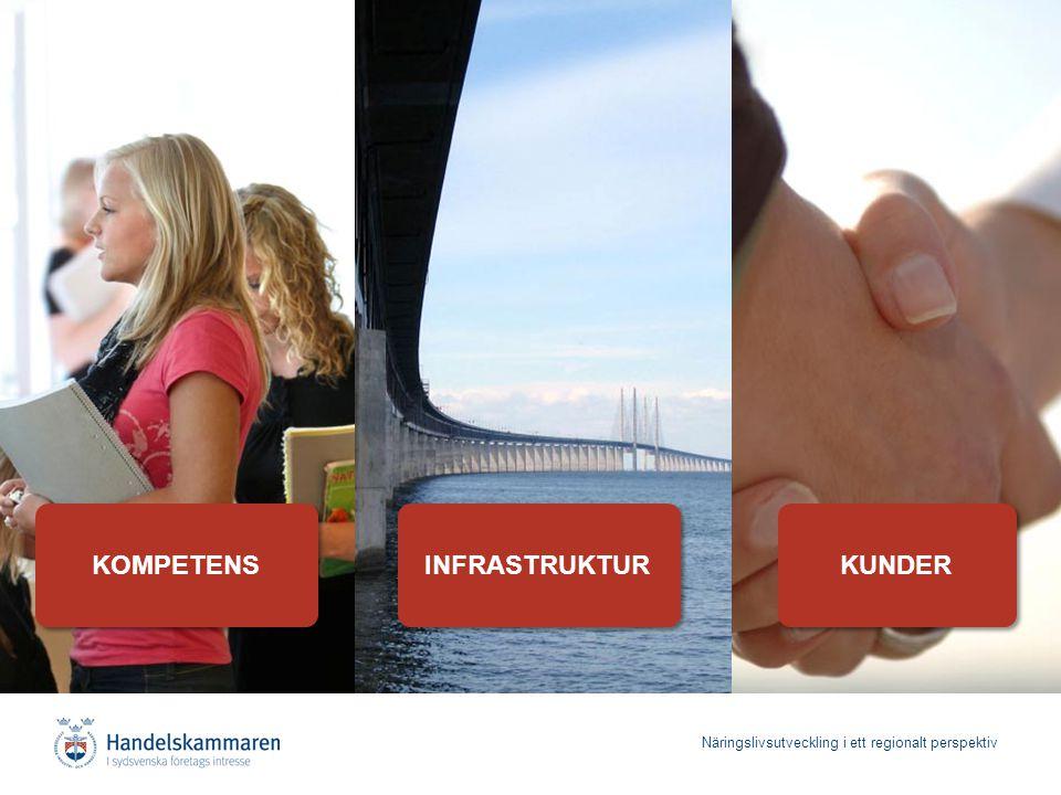 Näringslivsutveckling i ett regionalt perspektiv KOMPETENS INFRASTRUKTUR KUNDER 7 prioriteringar för Østfold: 1.Skapa attraktiva boendemiljöer 2.Utveckling av högskola och forskning i samverkan med regionens näringsliv 3.Snabbare tågförbindelser till Oslo 4.Tåg till Oslo Gardemoen 5.Integrera Østfold med täta kommunikationer 6.Höghastighetståg till Göteborg 7.Höghastighetståg till Öresundsregionen