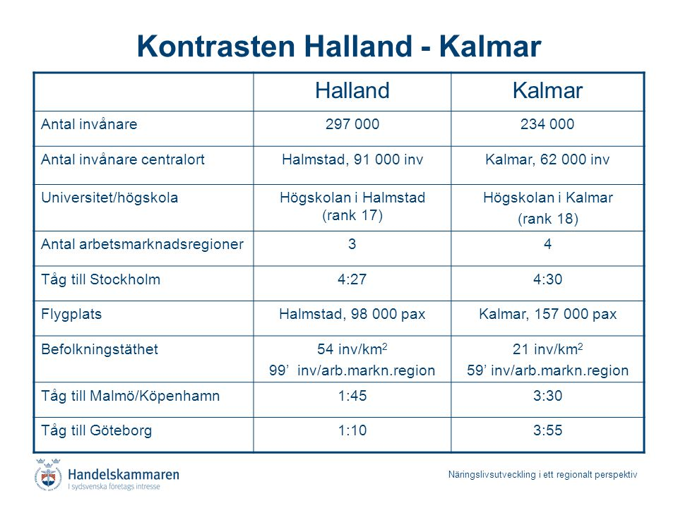 Näringslivsutveckling i ett regionalt perspektiv Kontrasten Halland - Kalmar HallandKalmar Antal invånare297 000234 000 Antal invånare centralortHalms
