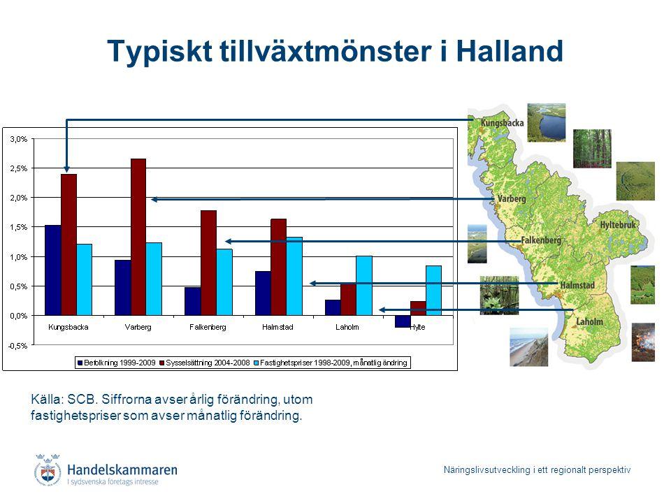 Näringslivsutveckling i ett regionalt perspektiv Typiskt tillväxtmönster i Halland Källa: SCB. Siffrorna avser årlig förändring, utom fastighetspriser
