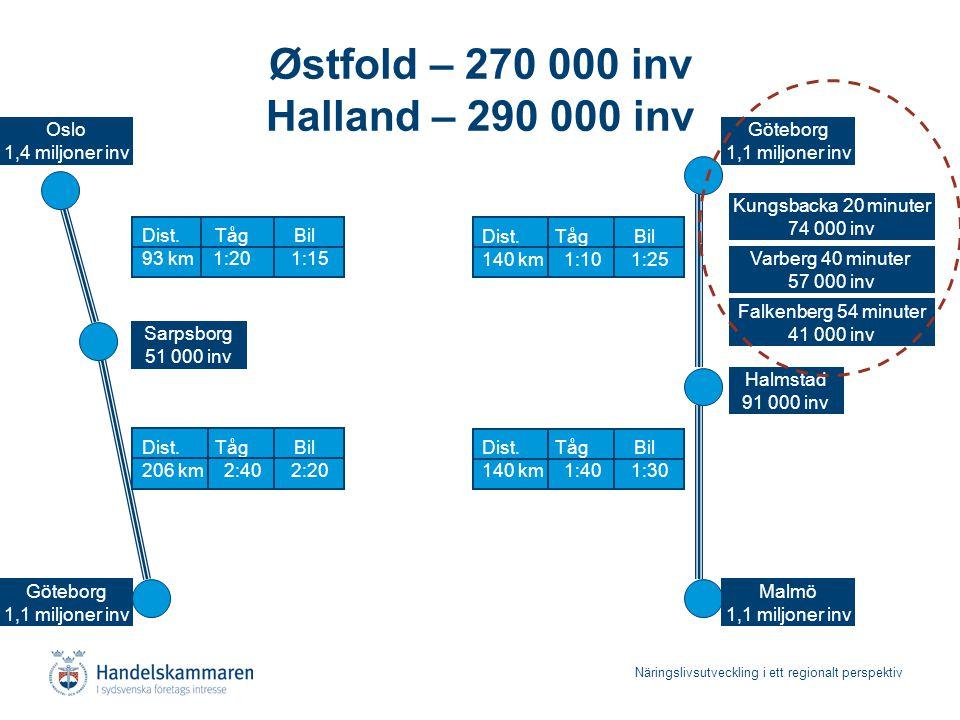 Näringslivsutveckling i ett regionalt perspektiv Østfold – 270 000 inv Halland – 290 000 inv Sarpsborg 51 000 inv Halmstad 91 000 inv Göteborg 1,1 mil
