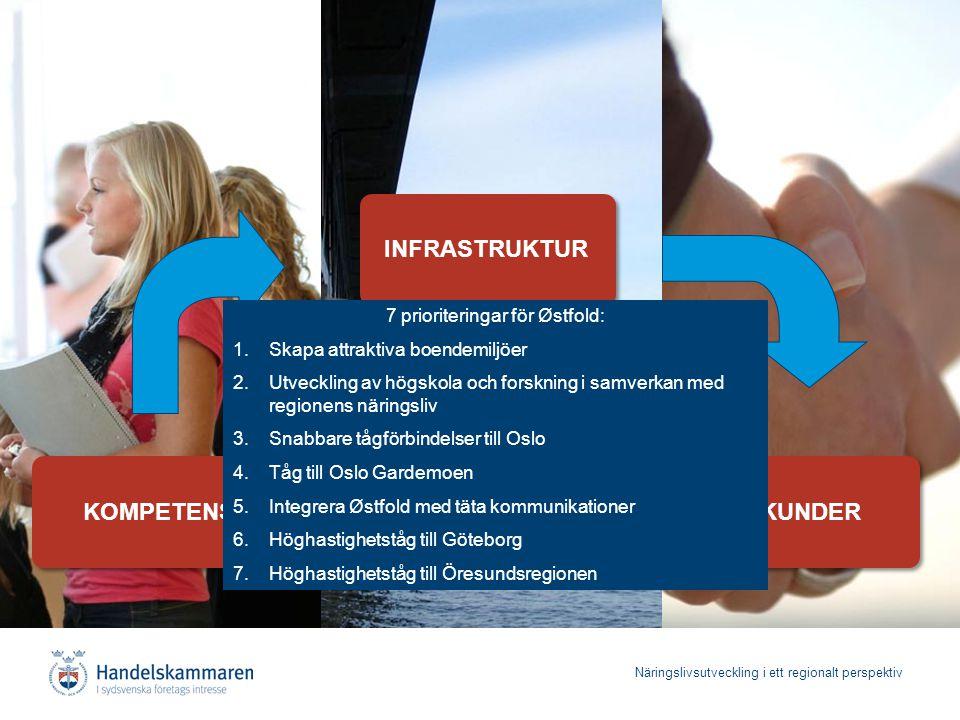 Näringslivsutveckling i ett regionalt perspektiv KOMPETENS INFRASTRUKTUR KUNDER 7 prioriteringar för Østfold: 1.Skapa attraktiva boendemiljöer 2.Utvec