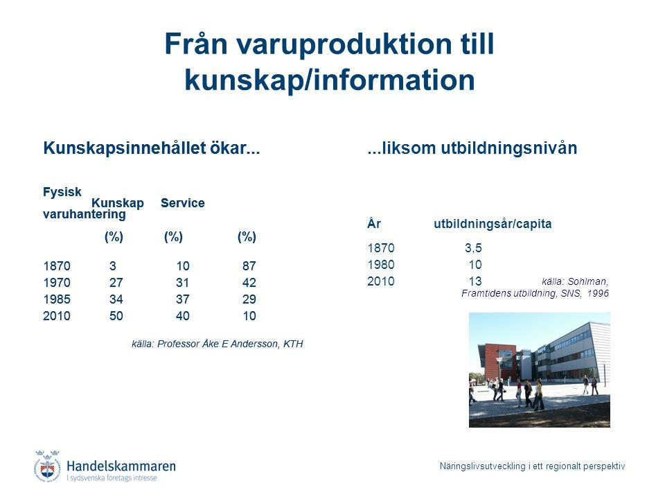 Näringslivsutveckling i ett regionalt perspektiv Från varuproduktion till kunskap/information Kunskapsinnehållet ökar... Fysisk Kunskap Service varuha