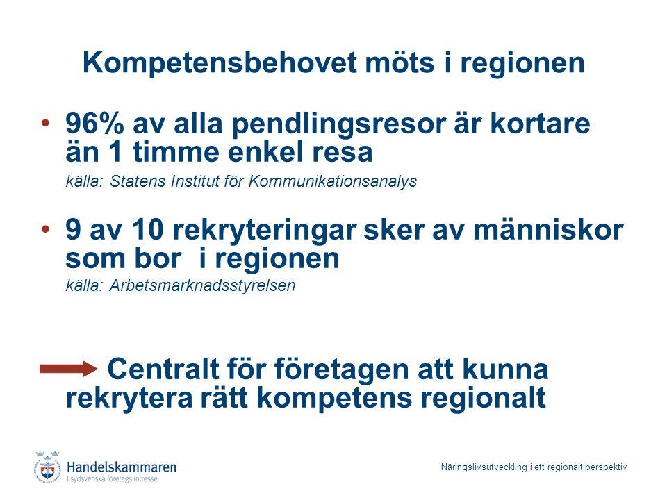 Näringslivsutveckling i ett regionalt perspektiv Allt mer internationaliserat näringsliv Källa: OECD, Economic Outlook nr 84, Dansk Industri Utrikeshandel (export + import i procent av BNP)