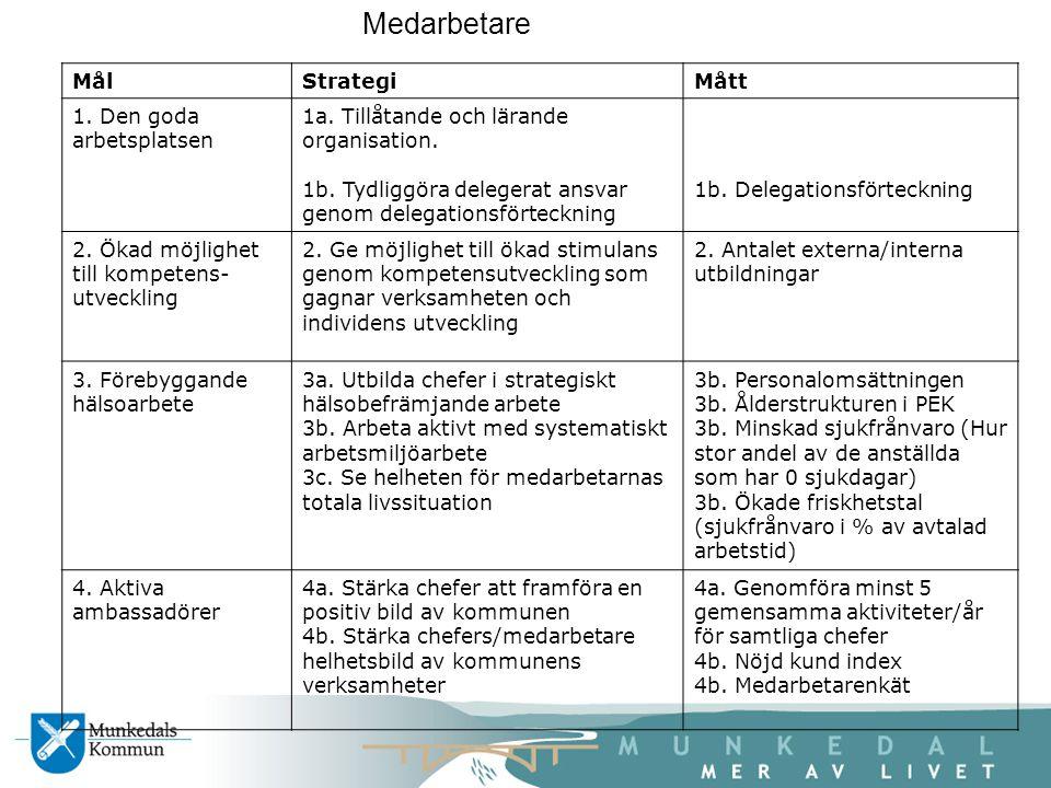 MålStrategiMått 1. Den goda arbetsplatsen 1a. Tillåtande och lärande organisation.