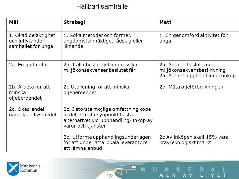MålStrategiMått 1. Ökad delaktighet och inflytande i samhället för unga 1.