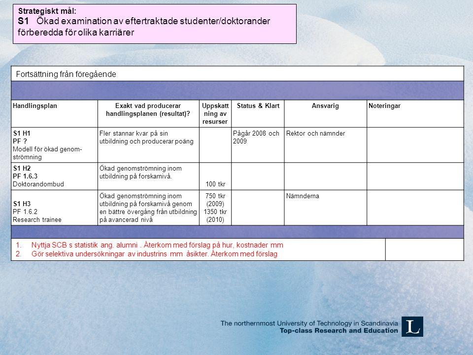 Fortsättning från föregående HandlingsplanExakt vad producerar handlingsplanen (resultat)? Uppskatt ning av resurser Status & KlartAnsvarigNoteringar