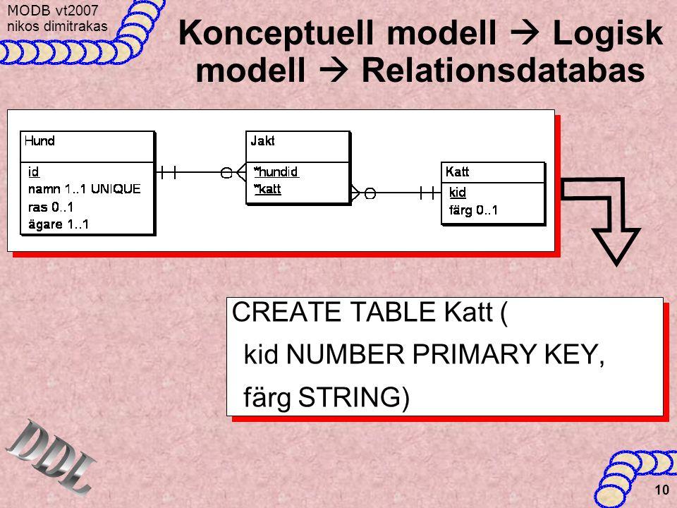 MODB v t2007 nikos dimitrakas 10 Konceptuell modell  Logisk modell  Relationsdatabas CREATE TABLE Katt ( kid NUMBER PRIMARY KEY, färg STRING) CREATE TABLE Katt ( kid NUMBER PRIMARY KEY, färg STRING)