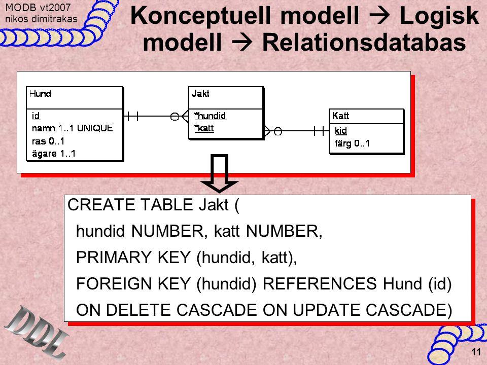 MODB v t2007 nikos dimitrakas 11 Konceptuell modell  Logisk modell  Relationsdatabas CREATE TABLE Jakt ( hundid NUMBER, katt NUMBER, PRIMARY KEY (hundid, katt), FOREIGN KEY (hundid) REFERENCES Hund (id) ON DELETE CASCADE ON UPDATE CASCADE) CREATE TABLE Jakt ( hundid NUMBER, katt NUMBER, PRIMARY KEY (hundid, katt), FOREIGN KEY (hundid) REFERENCES Hund (id) ON DELETE CASCADE ON UPDATE CASCADE)