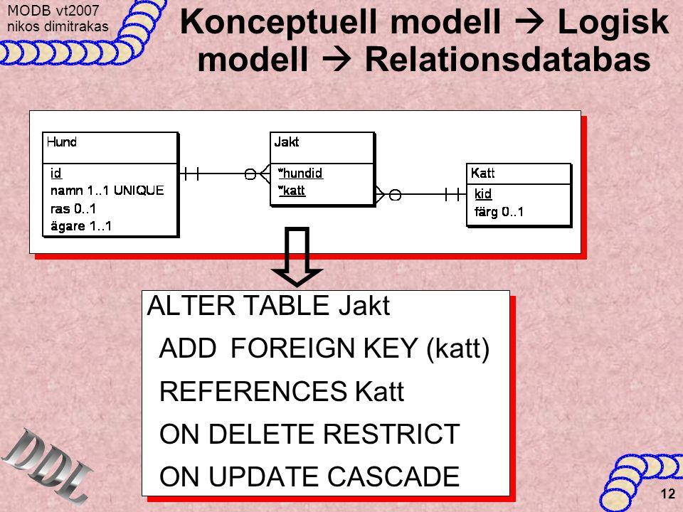 MODB v t2007 nikos dimitrakas 12 Konceptuell modell  Logisk modell  Relationsdatabas ALTER TABLE Jakt ADD FOREIGN KEY (katt) REFERENCES Katt ON DELETE RESTRICT ON UPDATE CASCADE ALTER TABLE Jakt ADD FOREIGN KEY (katt) REFERENCES Katt ON DELETE RESTRICT ON UPDATE CASCADE