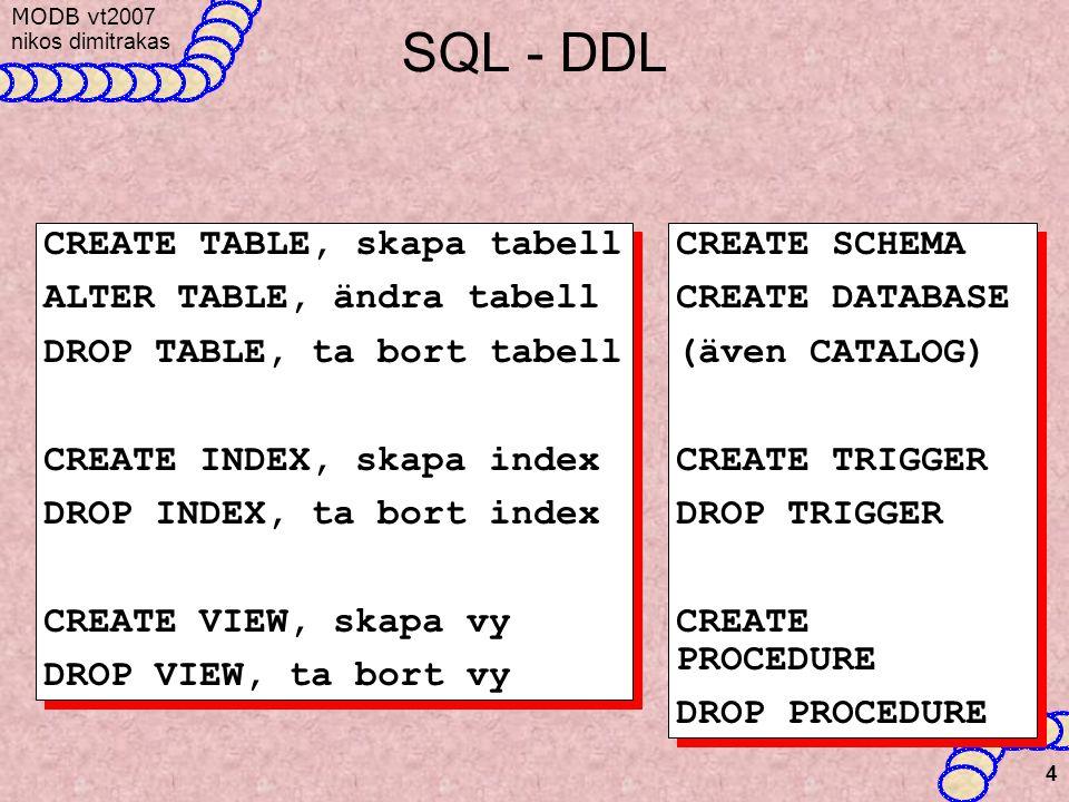 MODB v t2007 nikos dimitrakas 4 SQL - DDL CREATE TABLE, skapa tabell ALTER TABLE, ändra tabell DROP TABLE, ta bort tabell CREATE INDEX, skapa index DROP INDEX, ta bort index CREATE VIEW, skapa vy DROP VIEW, ta bort vy CREATE TABLE, skapa tabell ALTER TABLE, ändra tabell DROP TABLE, ta bort tabell CREATE INDEX, skapa index DROP INDEX, ta bort index CREATE VIEW, skapa vy DROP VIEW, ta bort vy CREATE SCHEMA CREATE DATABASE (även CATALOG) CREATE TRIGGER DROP TRIGGER CREATE PROCEDURE DROP PROCEDURE CREATE SCHEMA CREATE DATABASE (även CATALOG) CREATE TRIGGER DROP TRIGGER CREATE PROCEDURE DROP PROCEDURE