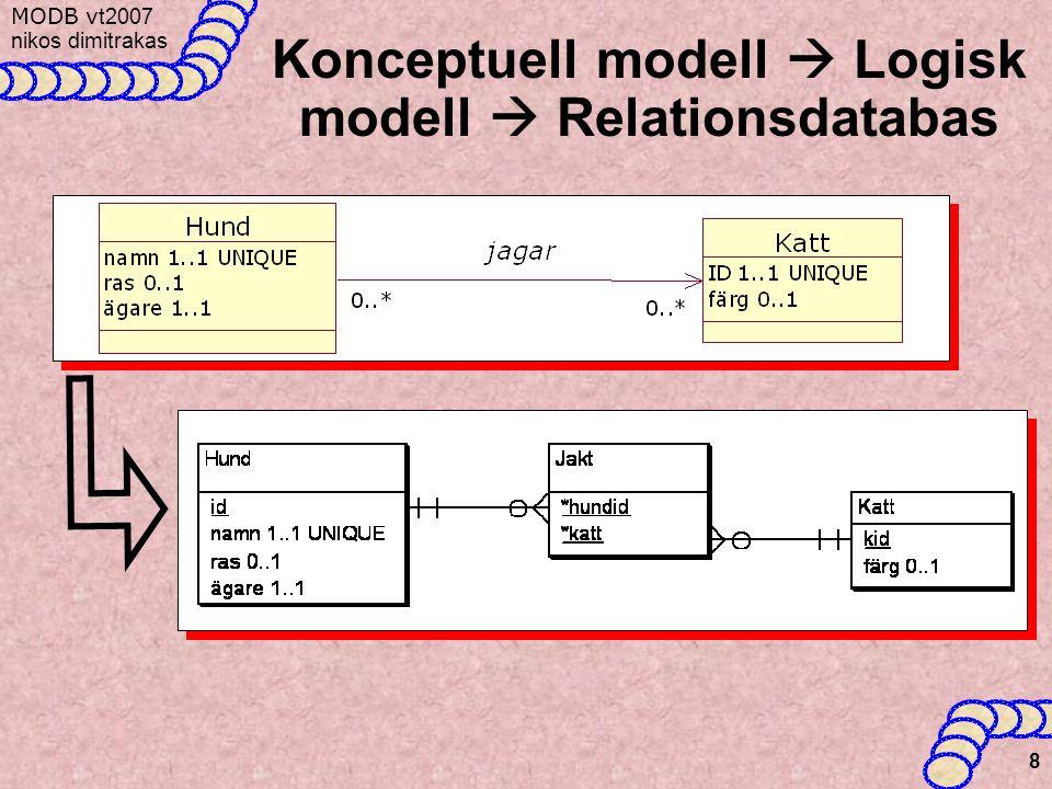 MODB v t2007 nikos dimitrakas 8 Konceptuell modell  Logisk modell  Relationsdatabas