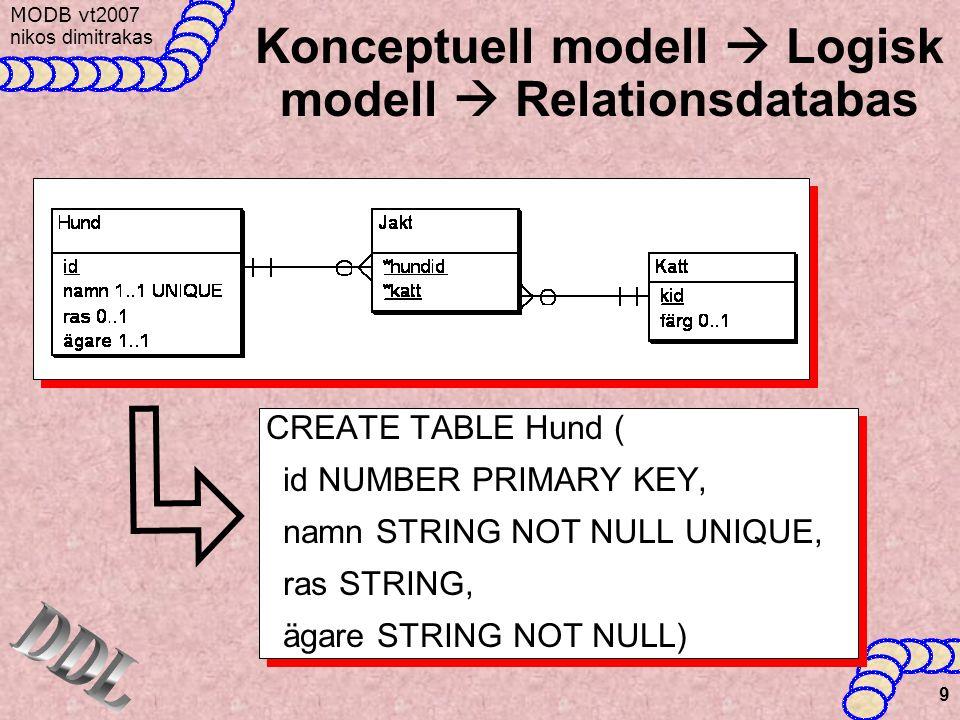 MODB v t2007 nikos dimitrakas 9 Konceptuell modell  Logisk modell  Relationsdatabas CREATE TABLE Hund ( id NUMBER PRIMARY KEY, namn STRING NOT NULL UNIQUE, ras STRING, ägare STRING NOT NULL) CREATE TABLE Hund ( id NUMBER PRIMARY KEY, namn STRING NOT NULL UNIQUE, ras STRING, ägare STRING NOT NULL)
