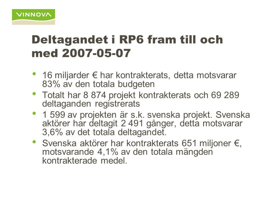 Deltagandet i RP6 fram till och med 2007-05-07 16 miljarder € har kontrakterats, detta motsvarar 83% av den totala budgeten Totalt har 8 874 projekt kontrakterats och 69 289 deltaganden registrerats 1 599 av projekten är s.k.