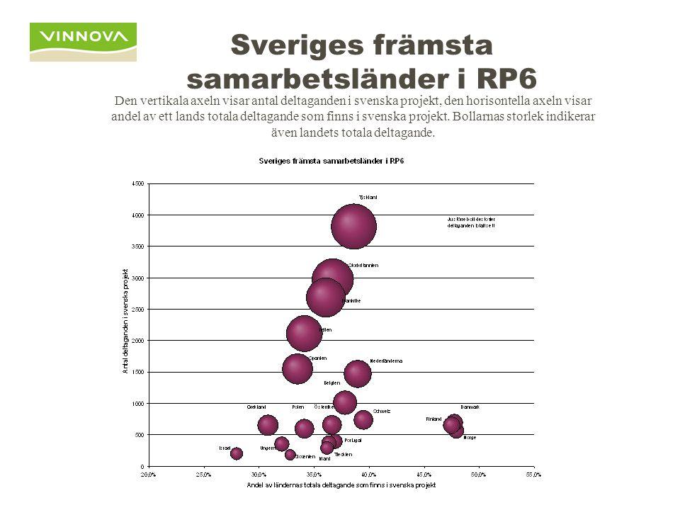Sveriges främsta samarbetsländer i RP6 Den vertikala axeln visar antal deltaganden i svenska projekt, den horisontella axeln visar andel av ett lands totala deltagande som finns i svenska projekt.
