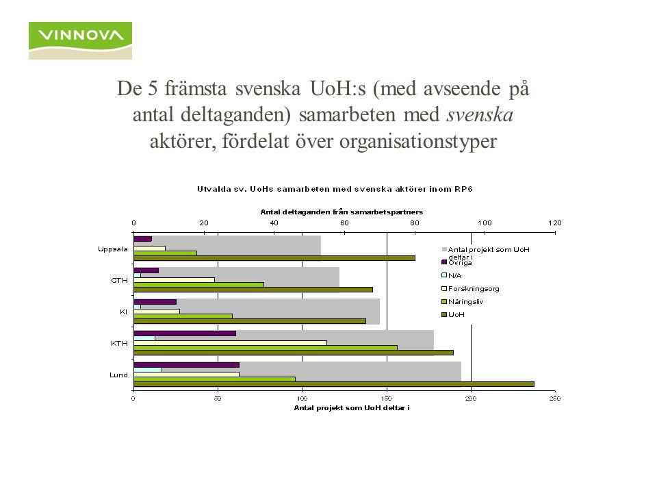 De 5 främsta svenska UoH:s (med avseende på antal deltaganden) samarbeten med svenska aktörer, fördelat över organisationstyper