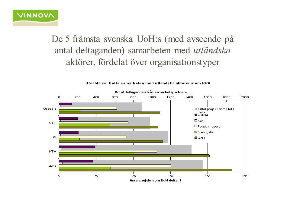 De 5 främsta svenska UoH:s (med avseende på antal deltaganden) samarbeten med utländska aktörer, fördelat över organisationstyper