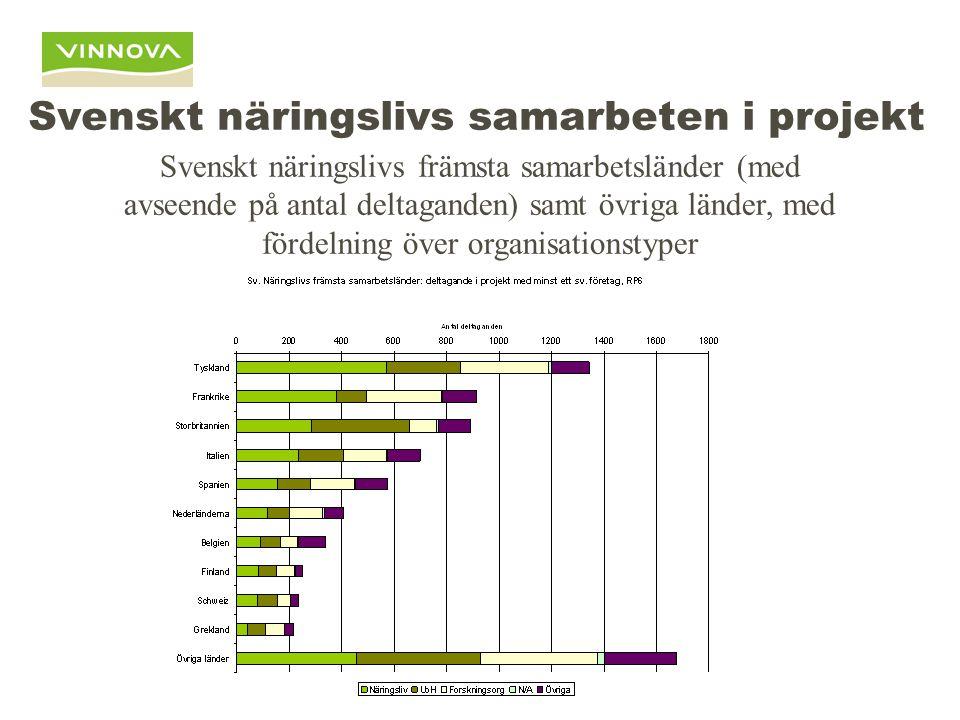 Svenskt näringslivs samarbeten i projekt Svenskt näringslivs främsta samarbetsländer (med avseende på antal deltaganden) samt övriga länder, med fördelning över organisationstyper