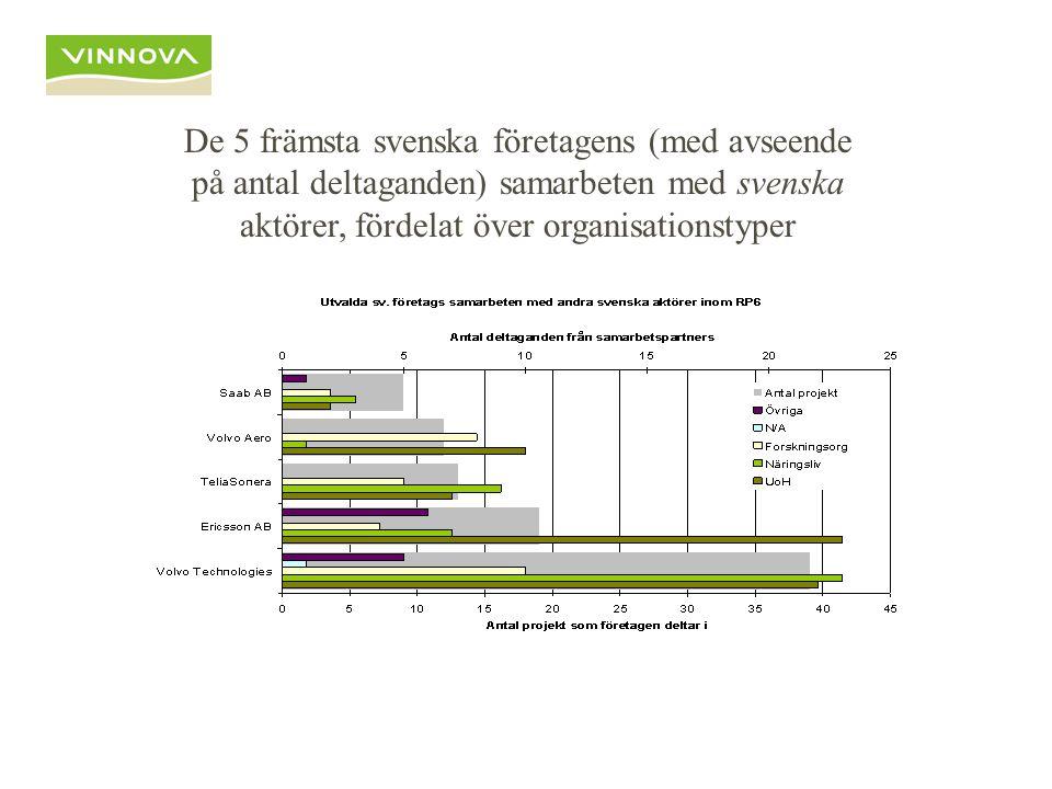 De 5 främsta svenska företagens (med avseende på antal deltaganden) samarbeten med svenska aktörer, fördelat över organisationstyper
