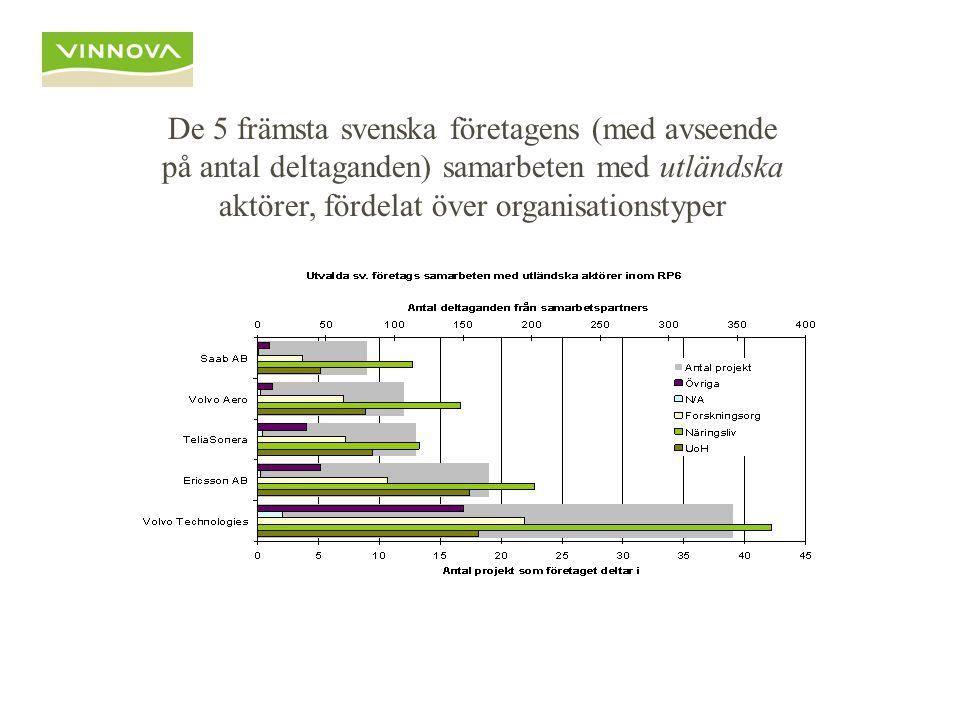 De 5 främsta svenska företagens (med avseende på antal deltaganden) samarbeten med utländska aktörer, fördelat över organisationstyper