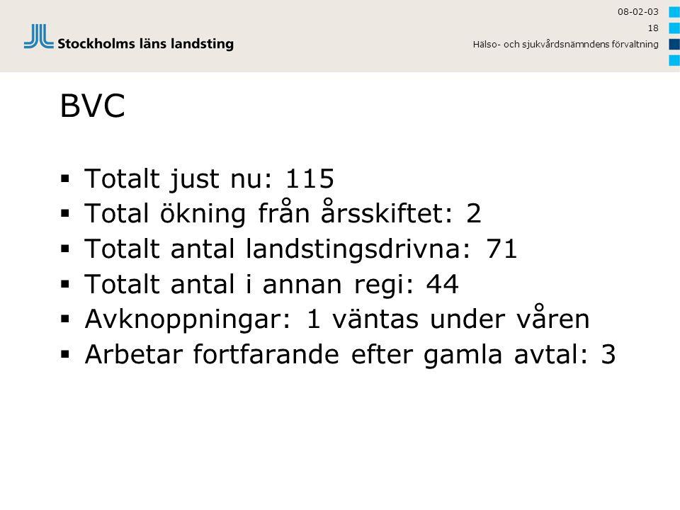 08-02-03 Hälso- och sjukvårdsnämndens förvaltning 18 BVC  Totalt just nu: 115  Total ökning från årsskiftet: 2  Totalt antal landstingsdrivna: 71 