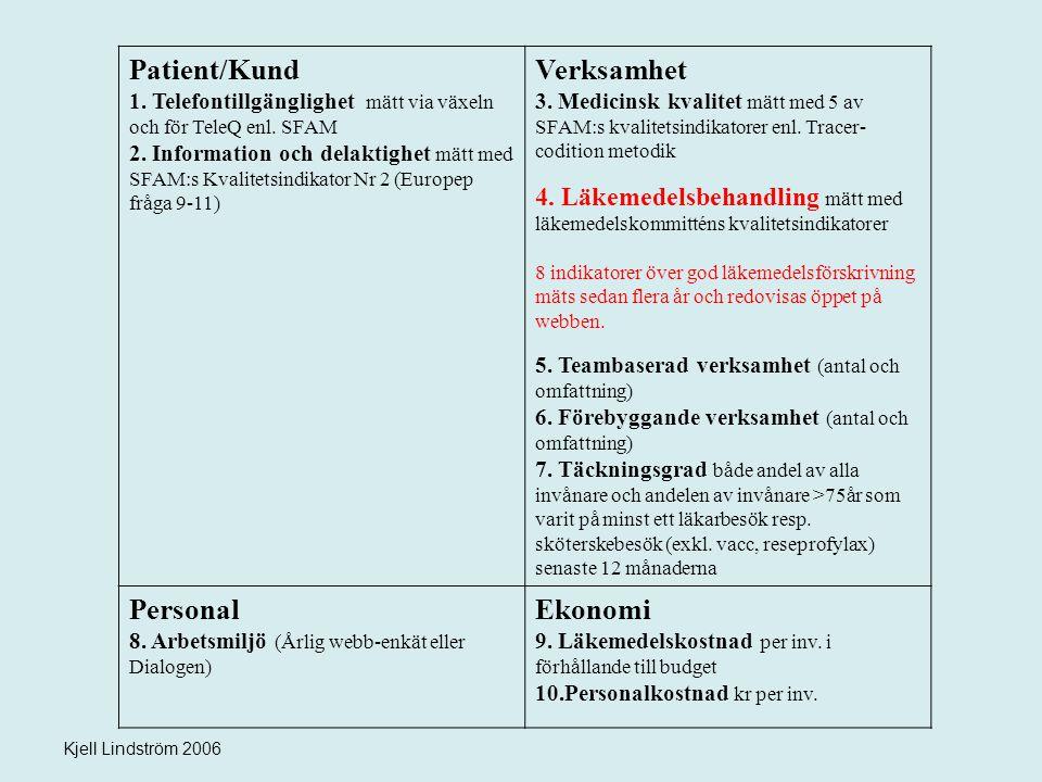 Kjell Lindström 2006 Patient/Kund 1. Telefontillgänglighet mätt via växeln och för TeleQ enl. SFAM 2. Information och delaktighet mätt med SFAM:s Kval