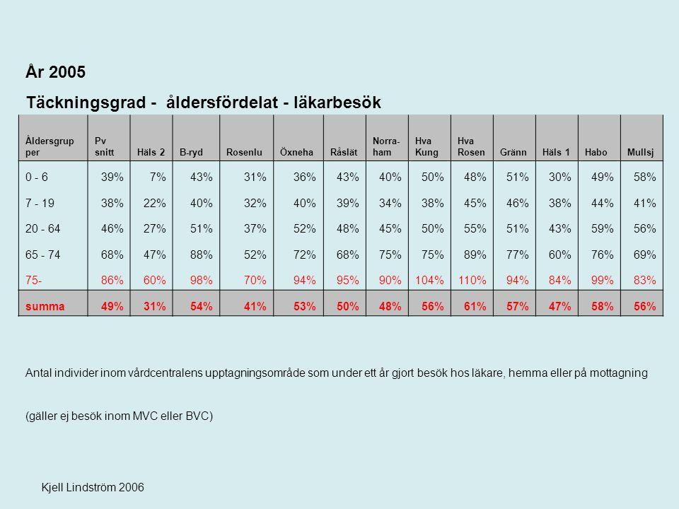 Kjell Lindström 2006 År 2005 Täckningsgrad - åldersfördelat - läkarbesök Åldersgrup per Pv snittHäls 2B-rydRosenluÖxnehaRåslät Norra- ham Hva Kung Hva