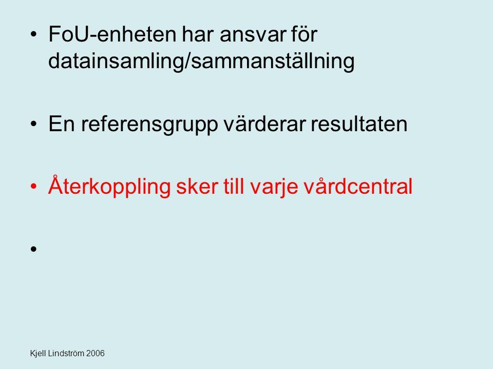 Kjell Lindström 2006 FoU-enheten har ansvar för datainsamling/sammanställning En referensgrupp värderar resultaten Återkoppling sker till varje vårdce