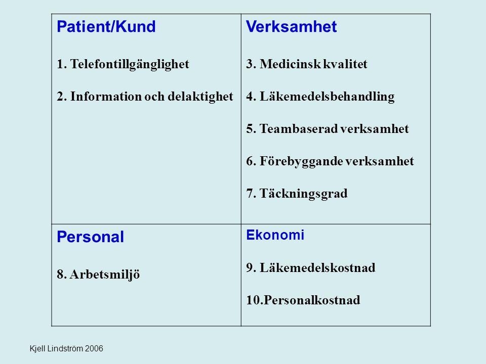 Kjell Lindström 2006 Patient/Kund 1. Telefontillgänglighet 2. Information och delaktighet Verksamhet 3. Medicinsk kvalitet 4. Läkemedelsbehandling 5.