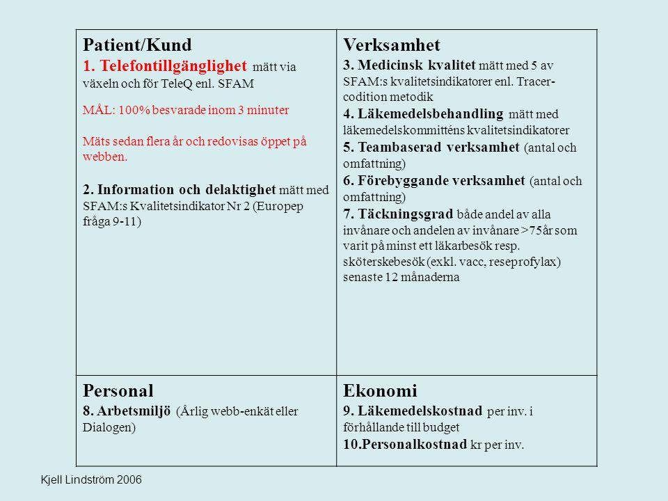Kjell Lindström 2006 Patient/Kund 1. Telefontillgänglighet mätt via växeln och för TeleQ enl. SFAM MÅL: 100% besvarade inom 3 minuter Mäts sedan flera