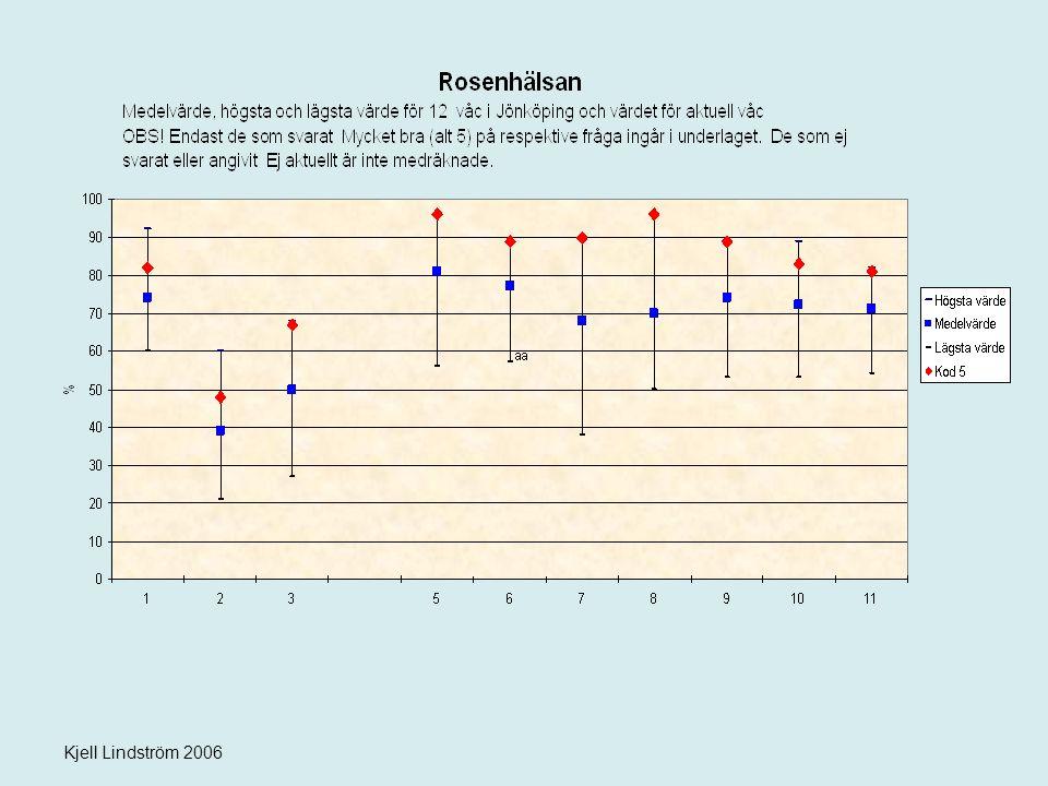 Kjell Lindström 2006 FoU-enheten har ansvar för datainsamling/sammanställning En referensgrupp värderar resultaten Återkoppling sker till varje vårdcentral Resultaten redovisas öppet på intranätet