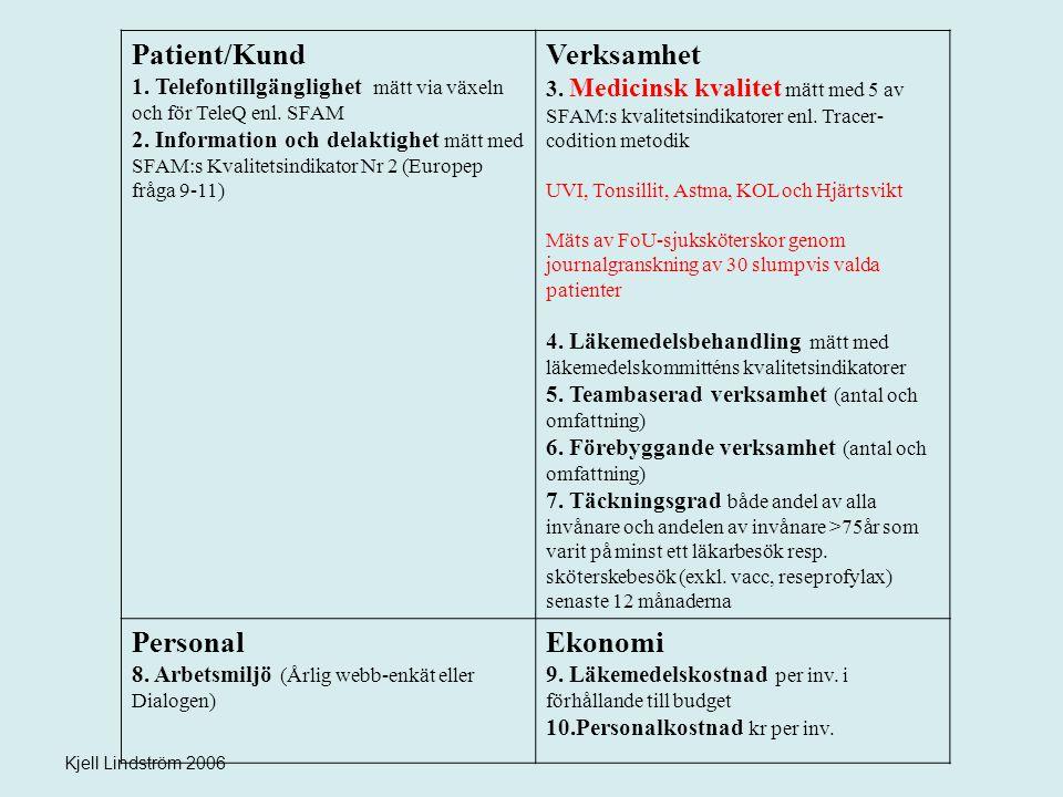 Patient/Kund 1. Telefontillgänglighet mätt via växeln och för TeleQ enl. SFAM 2. Information och delaktighet mätt med SFAM:s Kvalitetsindikator Nr 2 (