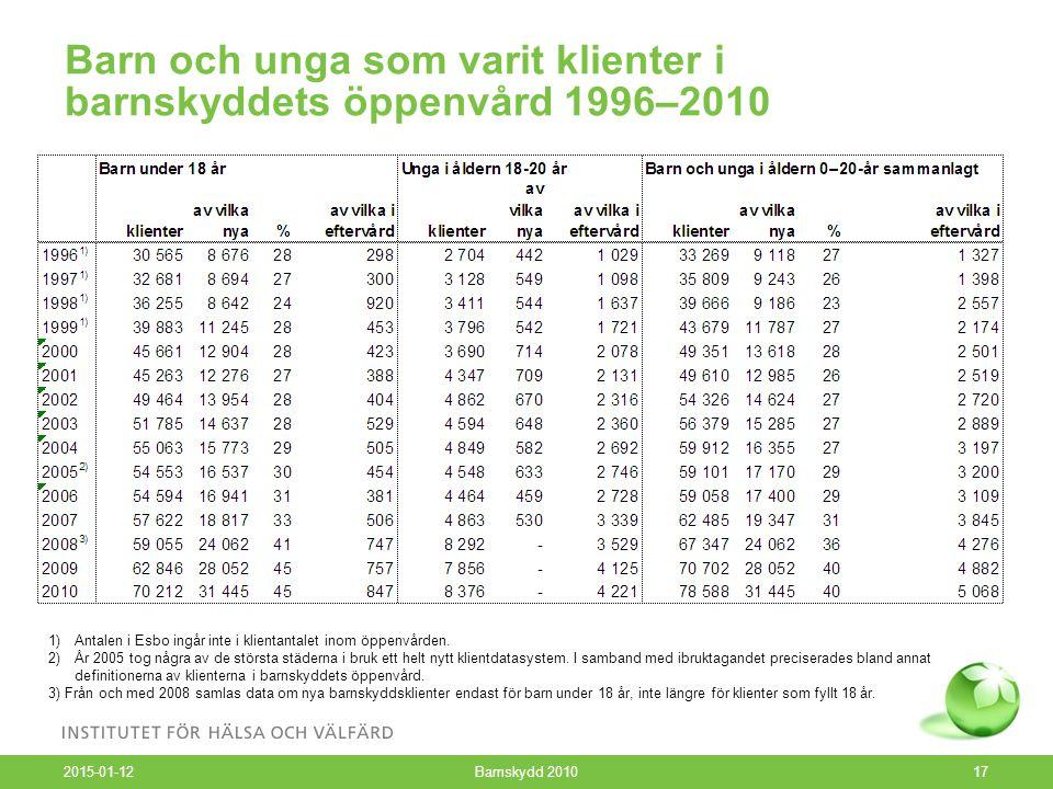 Barn och unga som varit klienter i barnskyddets öppenvård 1996–2010 2015-01-12 Barnskydd 201017 1)Antalen i Esbo ingår inte i klientantalet inom öppenvården.